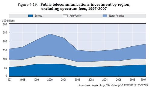 Investment telecom1 - oecd