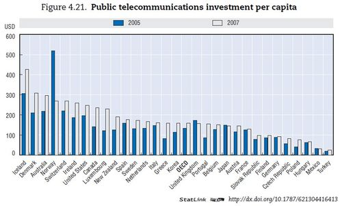 Investment telecom2 - oecd